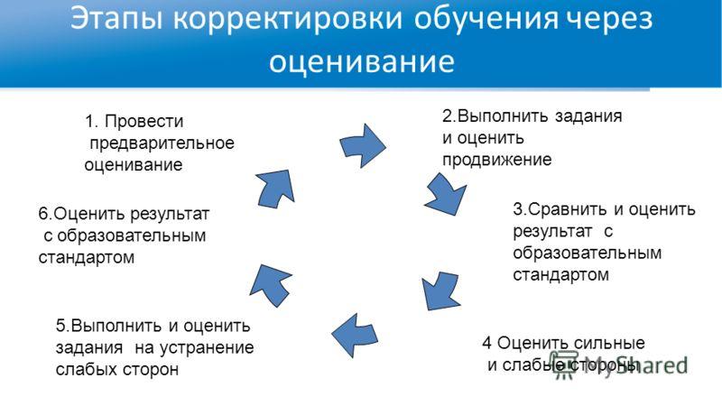 Этапы корректировки обучения через оценивание 2.Выполнить задания и оценить продвижение 1. Провести предварительное оценивание 3.Сравнить и оценить результат с образовательным стандартом 4 Оценить сильные и слабые стороны 5.Выполнить и оценить задани