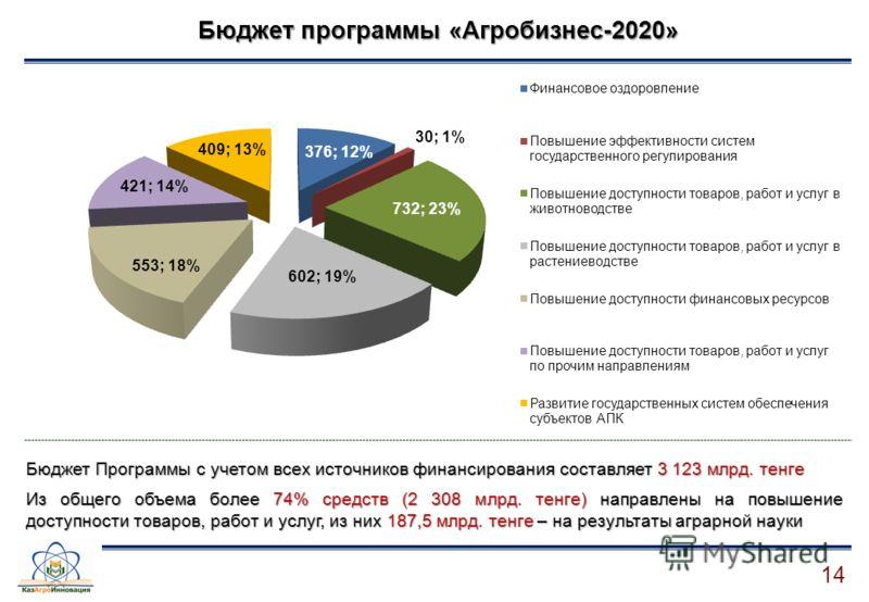 14 Бюджет программы «Агробизнес-2020» Бюджет Программы с учетом всех источников финансирования составляет 3 123 млрд. тенге Из общего объема более 74% средств (2 308 млрд. тенге) направлены на повышение доступности товаров, работ и услуг, из них 187,