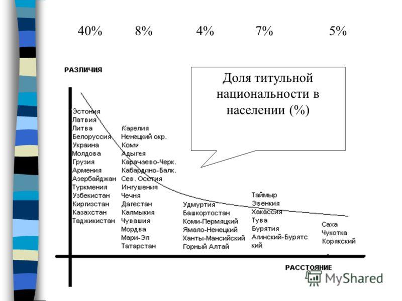 40% 8% 4% 7% 5% Доля титульной национальности в населении (%)
