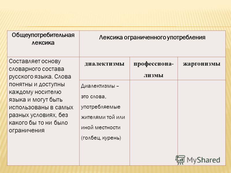 Общеупотребительная лексика Лексика ограниченного употребления Составляет основу словарного состава русского языка. Слова понятны и доступны каждому носителю языка и могут быть использованы в самых разных условиях, без какого бы то ни было ограничени
