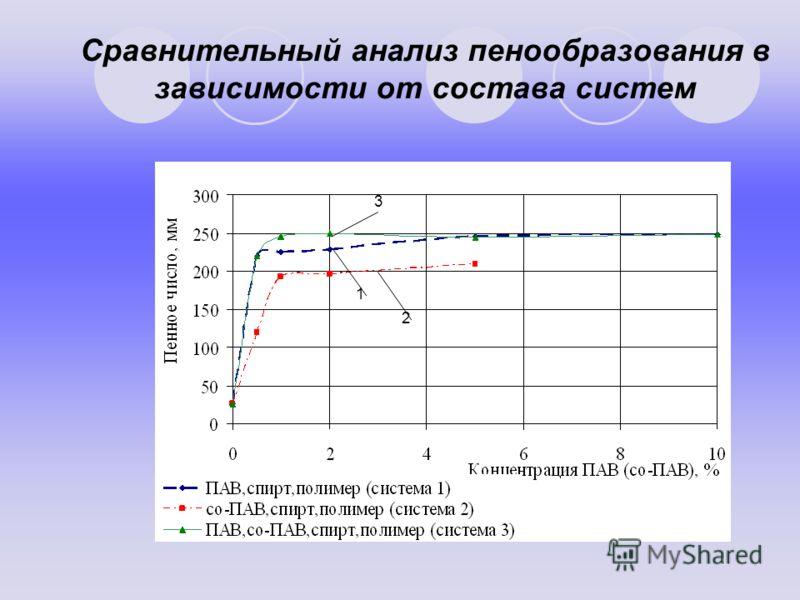 Сравнительный анализ пенообразования в зависимости от состава систем 1 2 3