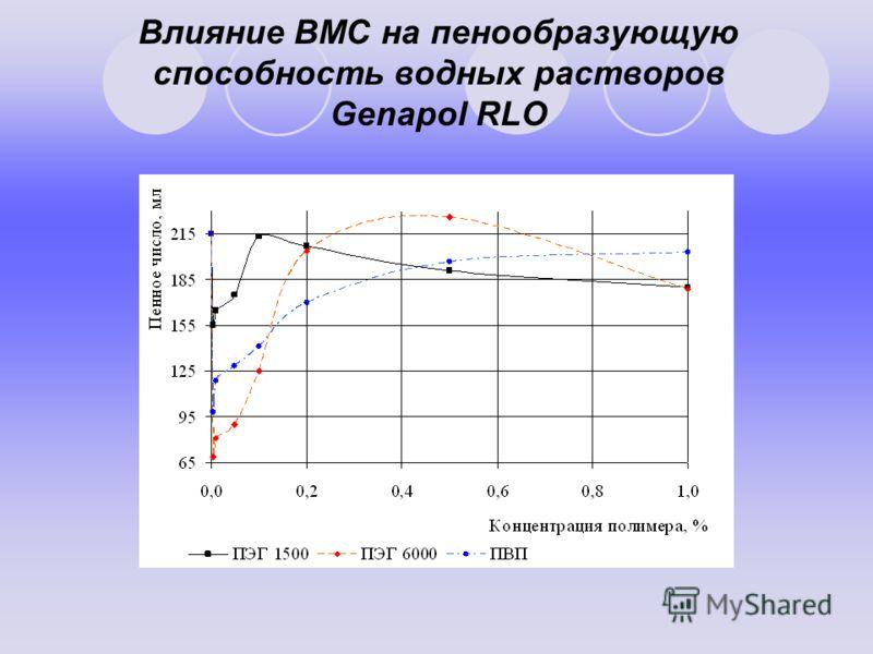 Влияние ВМС на пенообразующую способность водных растворов Genapol RLO