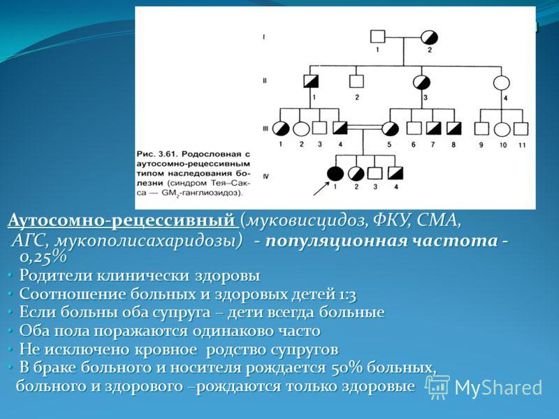 Аутосомно-рецессивный (муковисцидоз, ФКУ, СМА, АГС, мукополисахаридозы) - популяционная частота - 0,25% АГС, мукополисахаридозы) - популяционная частота - 0,25% Родители клинически здоровы Родители клинически здоровы Соотношение больных и здоровых де