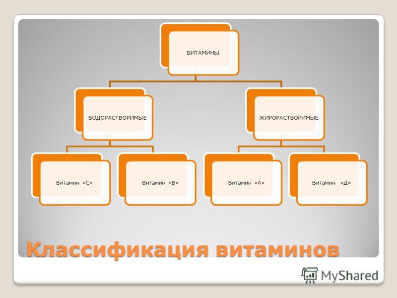 Классификация витаминов ВИТАМИНЫВОДОРАСТВОРИМЫЕВитамин «С»Витамин «В»ЖИРОРАСТВОРИМЫЕВитамин »А»Витамин «Д»