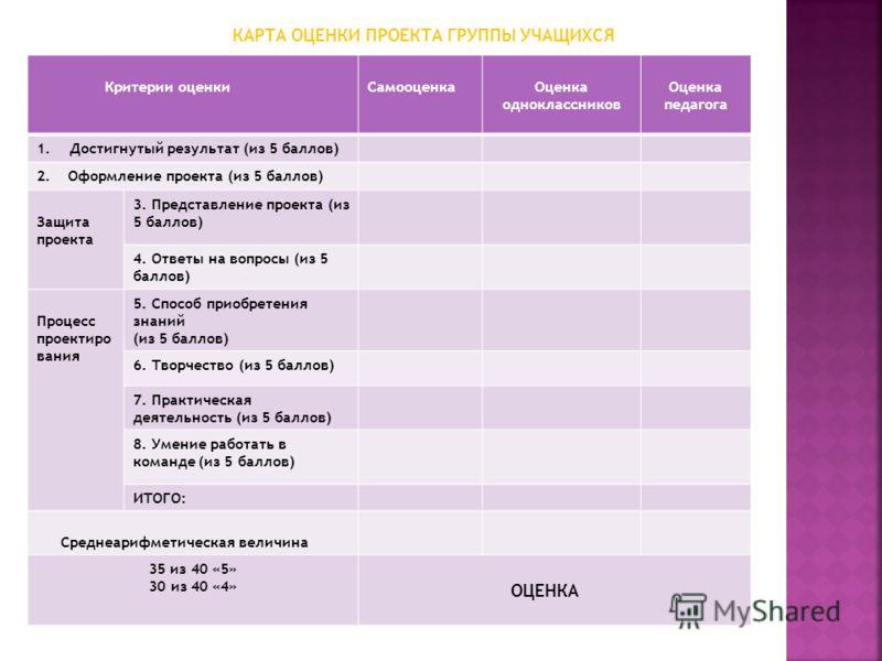 КАРТА ОЦЕНКИ ПРОЕКТА ГРУППЫ УЧАЩИХСЯ Критерии оценкиСамооценкаОценка одноклассников Оценка педагога 1.Достигнутый результат (из 5 баллов) 2. Оформление проекта (из 5 баллов) Защита проекта 3. Представление проекта (из 5 баллов) 4. Ответы на вопросы (