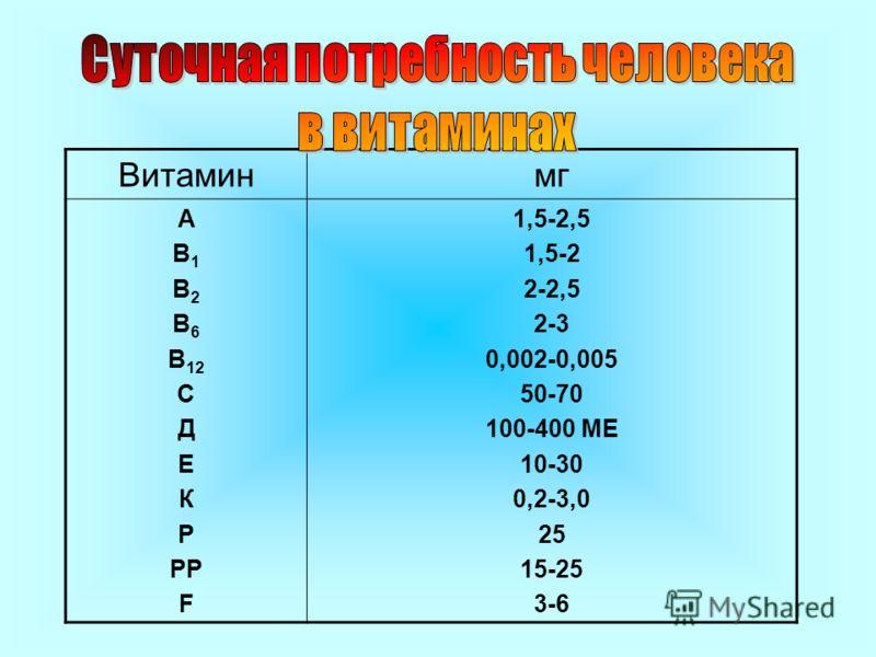 Витаминмг А В 1 В 2 В 6 В 12 С Д Е К Р РР F 1,5-2,5 1,5-2 2-2,5 2-3 0,002-0,005 50-70 100-400 МЕ 10-30 0,2-3,0 25 15-25 3-6