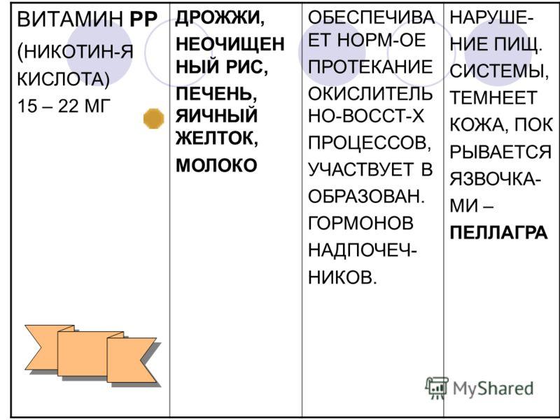 ВИТАМИН РР ( НИКОТИН-Я КИСЛОТА) 15 – 22 МГ ДРОЖЖИ, НЕОЧИЩЕН НЫЙ РИС, ПЕЧЕНЬ, ЯИЧНЫЙ ЖЕЛТОК, МОЛОКО ОБЕСПЕЧИВА ЕТ НОРМ-ОЕ ПРОТЕКАНИЕ ОКИСЛИТЕЛЬ НО-ВОССТ-Х ПРОЦЕССОВ, УЧАСТВУЕТ В ОБРАЗОВАН. ГОРМОНОВ НАДПОЧЕЧ- НИКОВ. НАРУШЕ- НИЕ ПИЩ. СИСТЕМЫ, ТЕМНЕЕТ КО