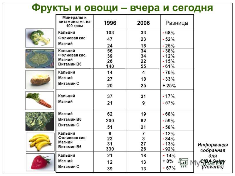 Фрукты и овощи – вчера и сегодня Разница20061996 Минералы и витамины мг. на 100 грам 18 13 21 12 39 Кальций Магний Витамин C - 12% - 84% - 13% - 92% 7 3 27 26 8 23 31 330 Кальций Фолиевая кис. Магний Витамин B6 - 68% - 59% - 58% 19 82 21 62 200 51 Ма
