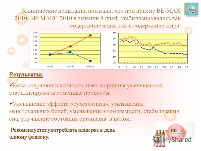 Клинические испытания показали, что при приеме BE-MAX 2010/ БИ-МАКС 2010 в течении 8 дней, стабилизировалось как содержание воды, так и содержание жира. Результаты: Кожа сохраняет влажность, цвет, морщины уменьшаются, стабилизируются обменные процесс