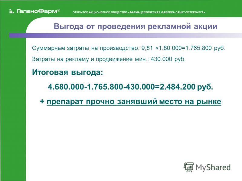 Выгода от проведения рекламной акции Суммарные затраты на производство: 9,81 ×1.80.000=1.765.800 руб. Затраты на рекламу и продвижение мин.: 430.000 руб. Итоговая выгода: 4.680.000-1.765.800-430.000=2.484.200 руб. + препарат прочно занявший место на