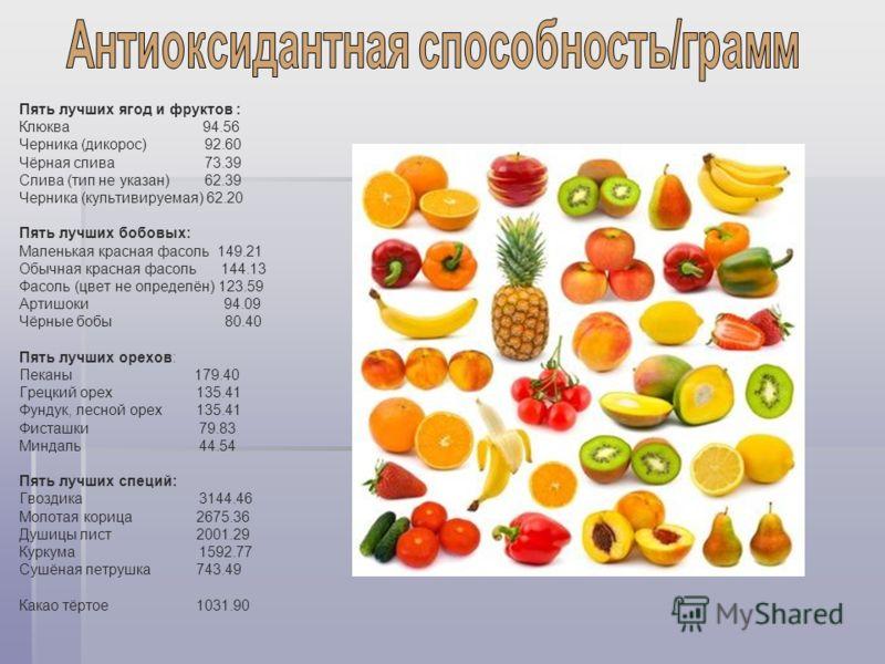 Пять лучших ягод и фруктов : Клюква 94.56 Черника (дикорос) 92.60 Чёрная слива 73.39 Слива (тип не указан) 62.39 Черника (культивируемая) 62.20 Пять лучших бобовых: Маленькая красная фасоль 149.21 Обычная красная фасоль 144.13 Фасоль (цвет не определ