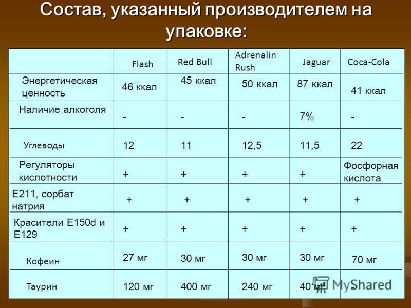 Состав, указанный производителем на упаковке: Flash Red Bull Adrenalin Rush JaguarCoca-Cola Энергетическая ценность Наличие алкоголя Углеводы Регуляторы кислотности Е211, сорбат натрия Красители Е150d и Е129 Таурин 120 мг 27 мг + + + 12 - 46 ккал 400