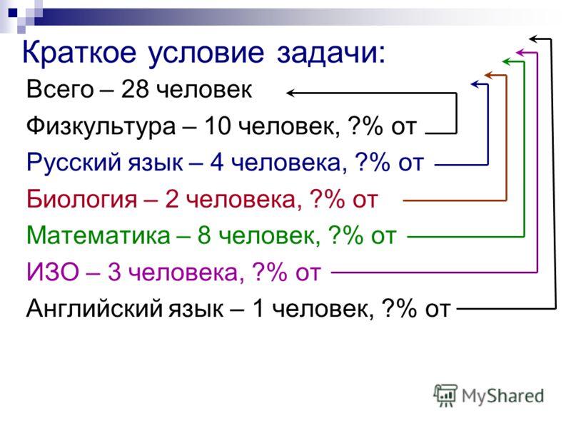 Краткое условие задачи: Всего – 28 человек Физкультура – 10 человек, ?% от Русский язык – 4 человека, ?% от Биология – 2 человека, ?% от Математика – 8 человек, ?% от ИЗО – 3 человека, ?% от Английский язык – 1 человек, ?% от
