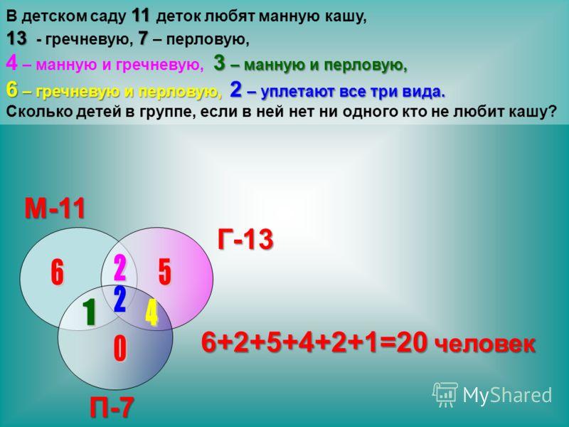 11 В детском саду 11 деток любят манную кашу, 137 13 - гречневую, 7 – перловую, 3 – манную и перловую, 4 – манную и гречневую, 3 – манную и перловую, 6 – гречневую и перловую, 2 – уплетают все три вида. Сколько детей в группе, если в ней нет ни одног