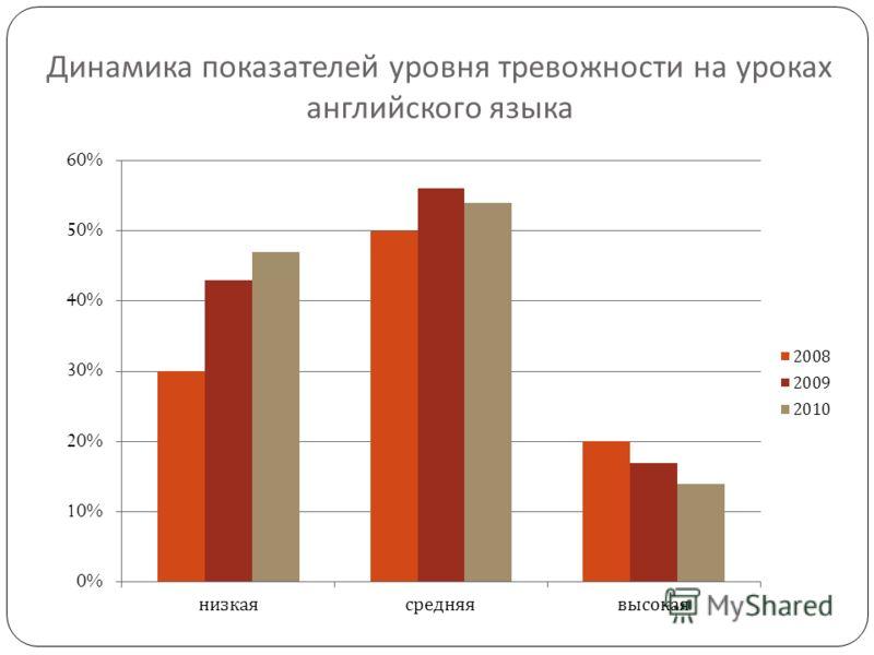 Динамика показателей уровня тревожности на уроках английского языка