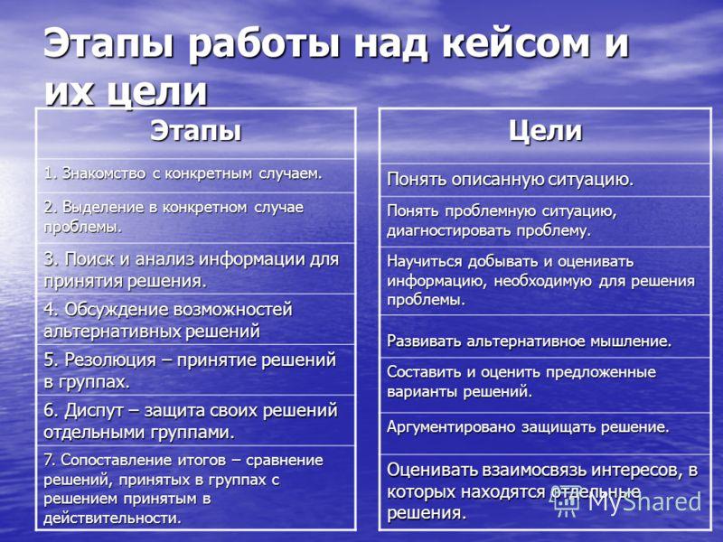 Этапы работы над кейсом и их цели Этапы 1. Знакомство с конкретным случаем. 2. Выделение в конкретном случае проблемы. 3. Поиск и анализ информации для принятия решения. 4. Обсуждение возможностей альтернативных решений 5. Резолюция – принятие решени
