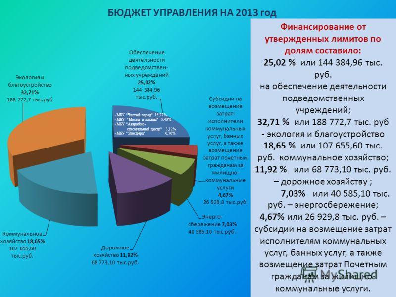 БЮДЖЕТ УПРАВЛЕНИЯ НА 2013 год - МБУ