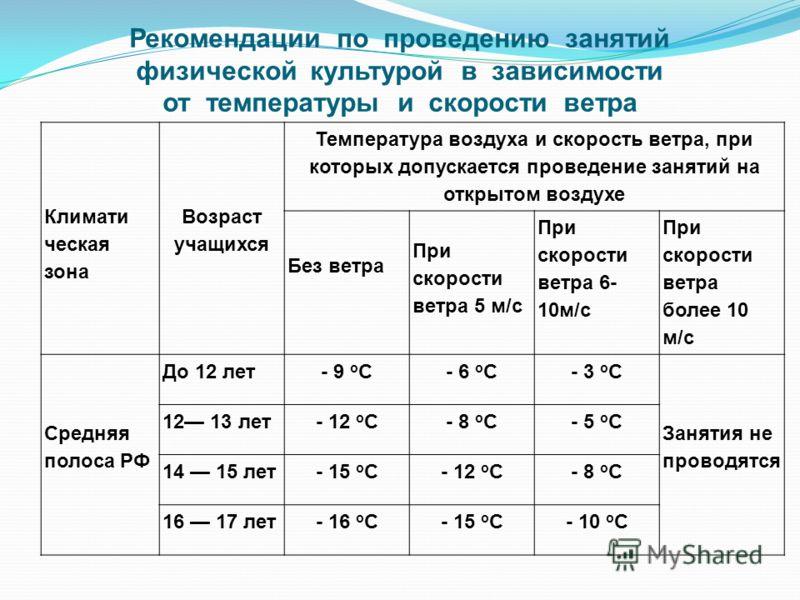 Рекомендации по проведению занятий физической культурой в зависимости от температуры и скорости ветра Климати ческая зона Возраст учащихся Температура воздуха и скорость ветра, при которых допускается проведение занятий на открытом воздухе Без ветра