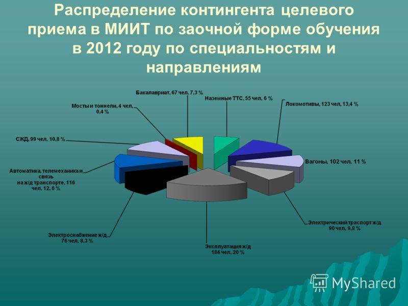 Распределение контингента целевого приема в МИИТ по заочной форме обучения в 2012 году по специальностям и направлениям