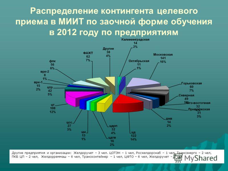 Распределение контингента целевого приема в МИИТ по заочной форме обучения в 2012 году по предприятиям Другие предприятия и организации: Желдоручет – 3 чел. ЦОТЭН – 1 чел, Росжелдорснаб – 1 чел, Трансэнерго – 2 чел, ПКБ ЦП – 2 чел, Желдорреммаш – 6 ч