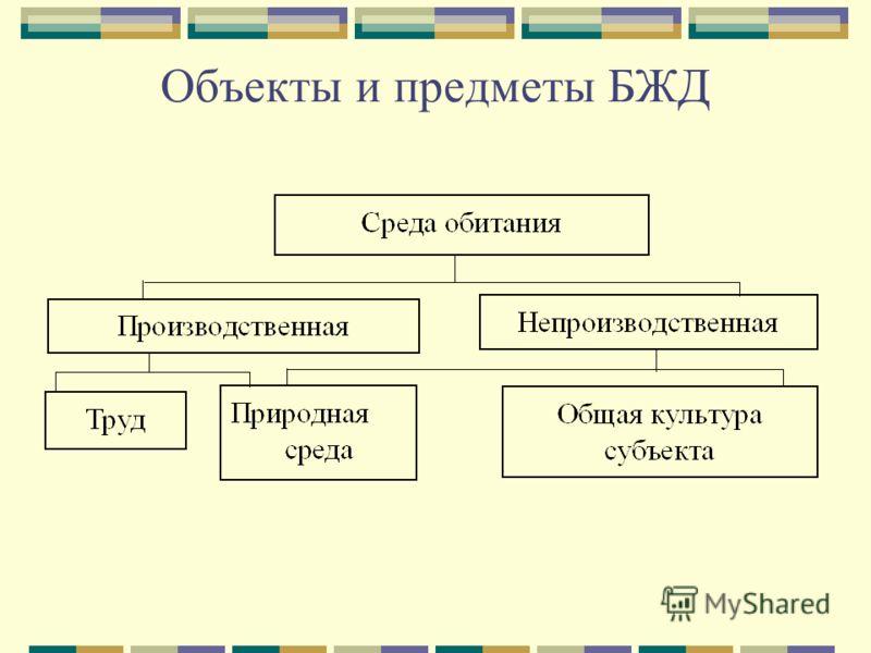 Объекты и предметы БЖД