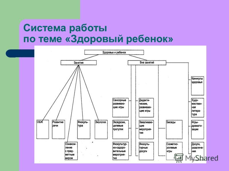 Система работы по теме «Здоровый ребенок»