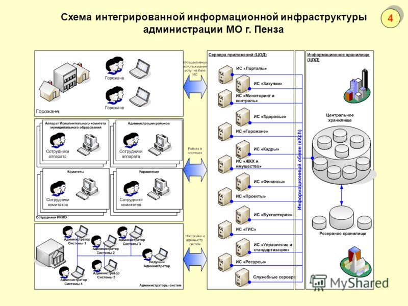 Схема интегрированной информационной инфраструктуры администрации МО г. Пенза 4 4