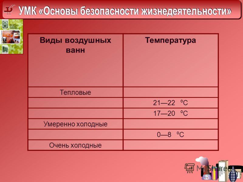 Виды воздушных ванн Температура Тепловые 2122 о С 1720 о С Умеренно холодные 08 о С Очень холодные