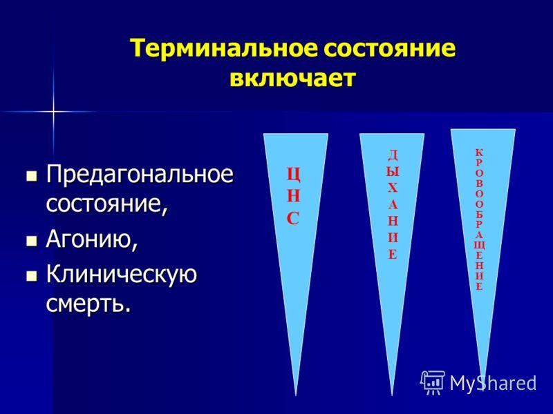 Терминальное состояние включает Предагональное состояние, Предагональное состояние, Агонию, Агонию, Клиническую смерть. Клиническую смерть. ЦНСЦНС ДЫХАНИЕДЫХАНИЕ КРОВООБРАЩЕНИЕКРОВООБРАЩЕНИЕ