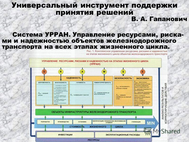 Универсальный инструмент поддержки принятия решений В. А. Гапанович Система УРРАН. Управление ресурсами, риска- ми и надежностью объектов железнодорожного транспорта на всех этапах жизненного цикла.