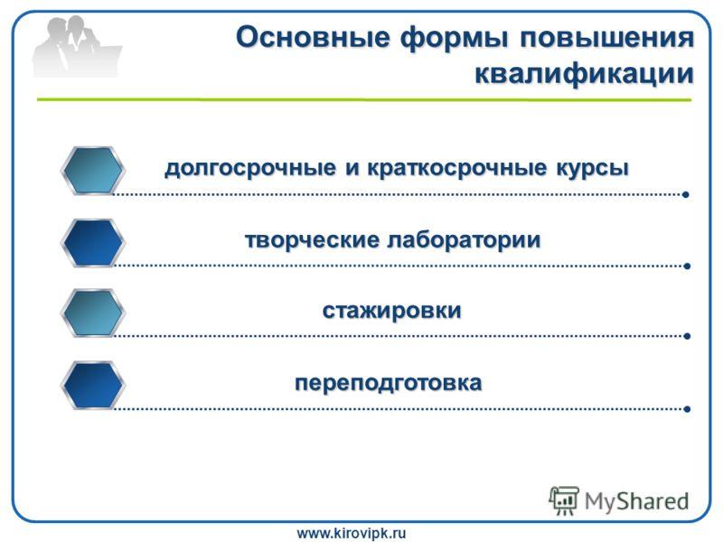 www.kirovipk.ru Основные формы повышения квалификации долгосрочные и краткосрочные курсы творческие лаборатории стажировки переподготовка