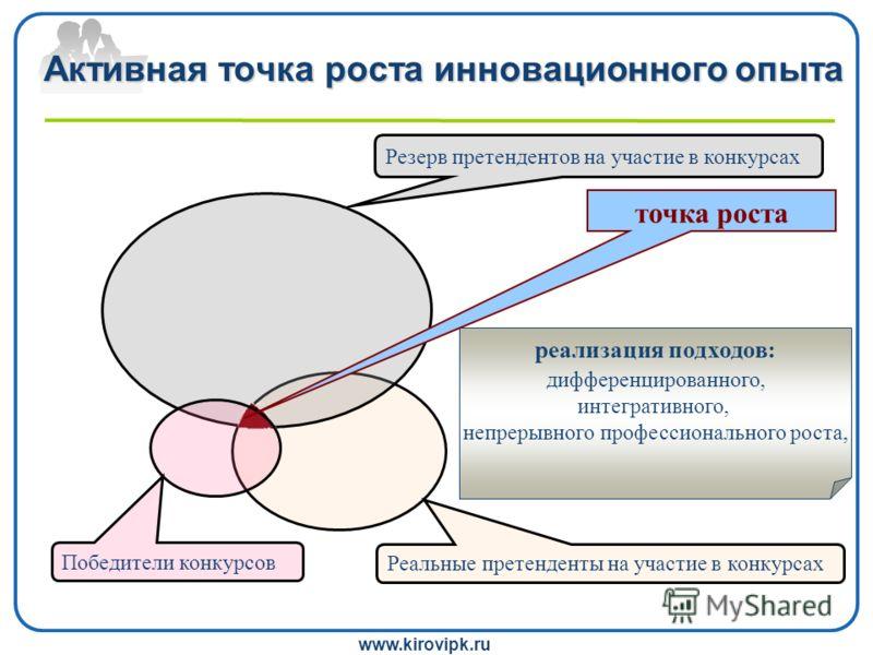 www.kirovipk.ru Активная точка роста инновационного опыта реализация подходов: дифференцированного, интегративного, непрерывного профессионального роста, Победители конкурсов Реальные претенденты на участие в конкурсах Резерв претендентов на участие
