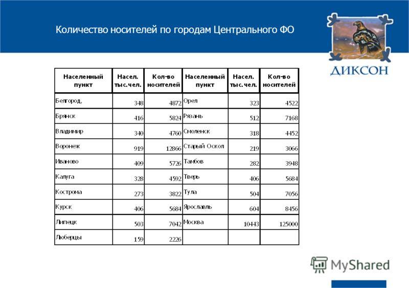 Количество носителей по городам Центрального ФО