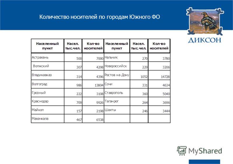 Количество носителей по городам Южного ФО