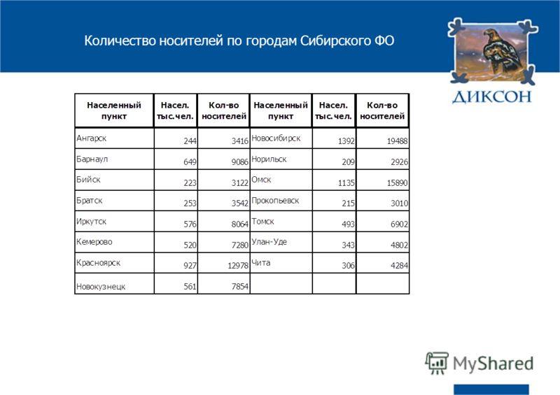 Количество носителей по городам Сибирского ФО