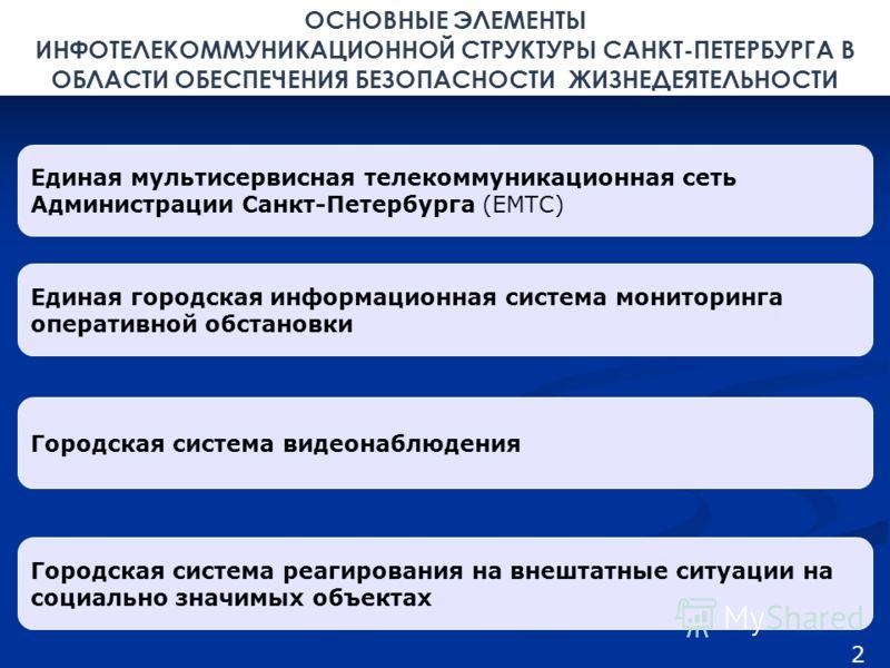 ОСНОВНЫЕ ЭЛЕМЕНТЫ ИНФОТЕЛЕКОММУНИКАЦИОННОЙ СТРУКТУРЫ САНКТ-ПЕТЕРБУРГА В ОБЛАСТИ ОБЕСПЕЧЕНИЯ БЕЗОПАСНОСТИ ЖИЗНЕДЕЯТЕЛЬНОСТИ Единая мультисервисная телекоммуникационная сеть Администрации Санкт-Петербурга (ЕМТС) Единая городская информационная система