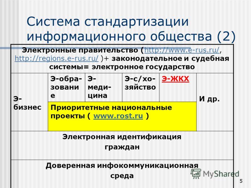 5 Система стандартизации информационного общества (2) Электронные правительство (http://www.e-rus.ru/, http://regions.e-rus.ru/ )+ законодательное и судебная системы= электронное государствоhttp://www.e-rus.ru/ http://regions.e-rus.ru/ Э- бизнес Э-об