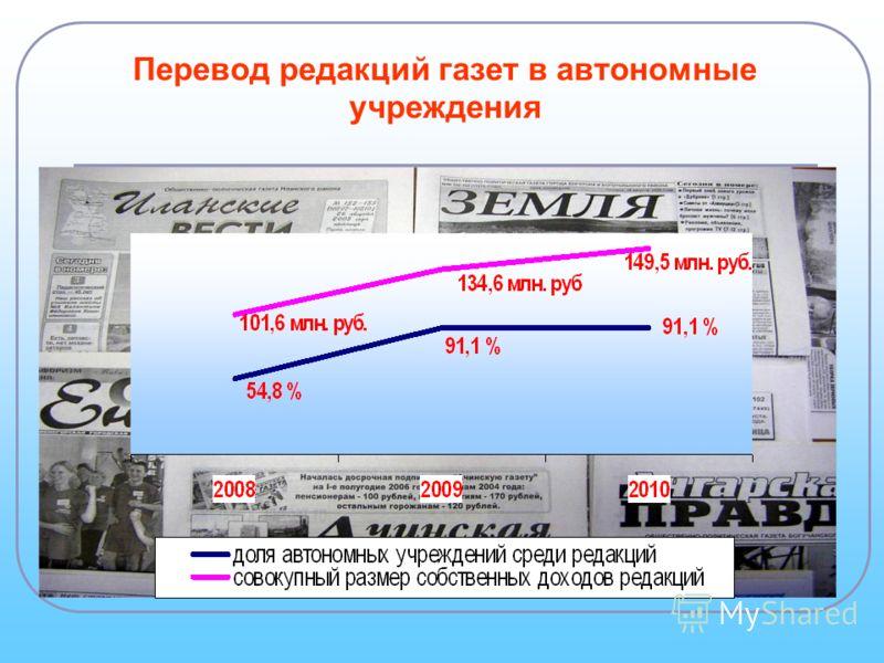 Перевод редакций газет в автономные учреждения
