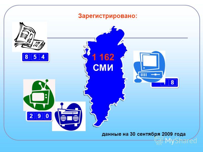 854 1 162 СМИ 290 Зарегистрировано: данные на 30 сентября 2009 года 1 8