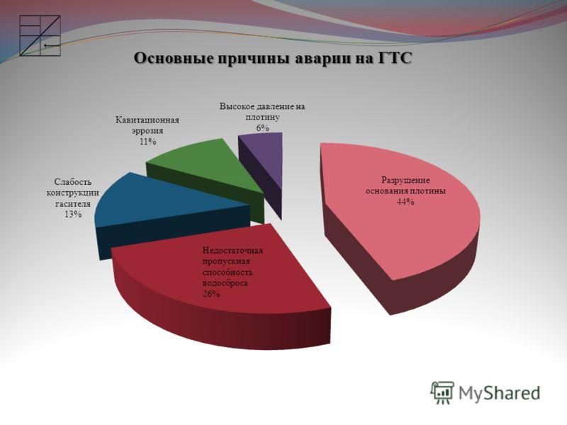 Основные причины аварии на ГТС