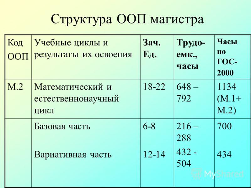 Структура ООП магистра Код ООП Учебные циклы и результаты их освоения Зач. Ед. Трудо- емк., часы Часы по ГОС- 2000 М.2Математический и естественнонаучный цикл 18-22648 – 792 1134 (М.1+ М.2) Базовая часть Вариативная часть 6-8 12-14 216 – 288 432 - 50