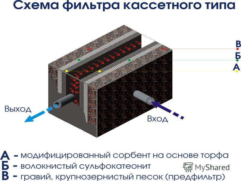 « Технология очистки сточных и грунтовых вод от радионуклидов и солей тяжелых металлов с помощью сорбирующих фильтров кассетного типа », Название этапа Финансовые показатели ( руб.) Степень завершенности (%) 1.Поисковые исследования 2.НИОКР 3.Этап вн