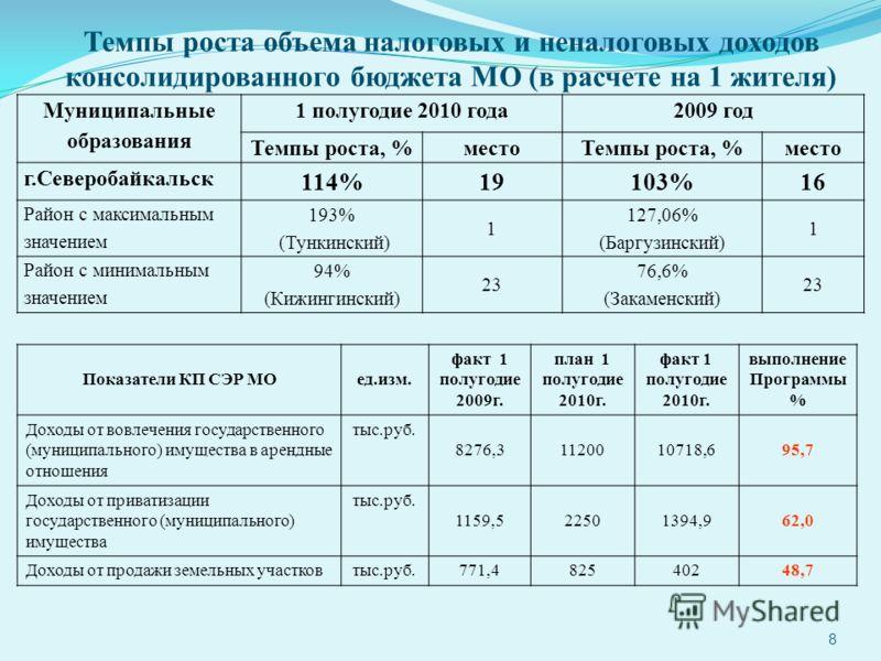 8 Темпы роста объема налоговых и неналоговых доходов консолидированного бюджета МО (в расчете на 1 жителя) Муниципальные образования 1 полугодие 2010 года2009 год Темпы роста, %местоТемпы роста, %место г.Северобайкальск 114%19103%16 Район с максималь
