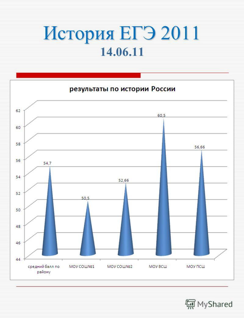 История ЕГЭ 2011 История ЕГЭ 2011 14.06.11