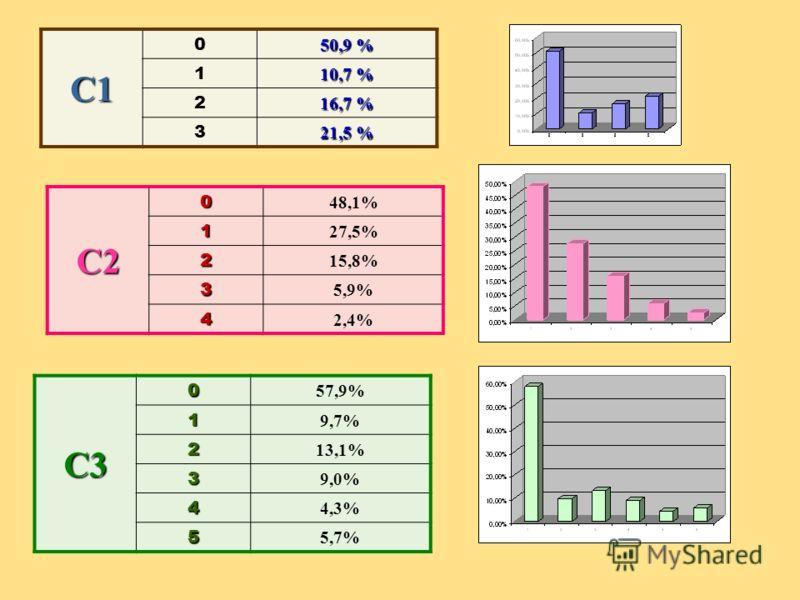 C1 0 50,9 % 1 10,7 % 2 16,7 % 3 21,5 % C20 48,1%1 27,5% 2 15,8% 3 5,9% 4 2,4% C30 57,9%1 9,7% 2 13,1% 3 9,0% 4 4,3% 5 5,7%