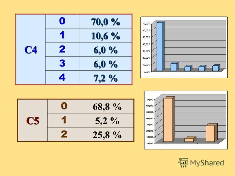 C4 0 70,0 % 1 10,6 % 2 6,0 % 3 4 7,2 % C5 0 68,8 % 1 5,2 % 2 25,8 %