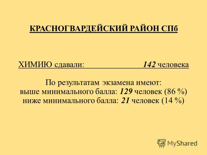КРАСНОГВАРДЕЙСКИЙ РАЙОН СПб ХИМИЮ сдавали: 142 человека По результатам экзамена имеют: выше минимального балла: 129 человек (86 %) ниже минимального балла: 21 человек (14 %)