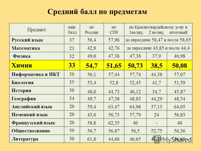Средний балл по предметам Предмет мин. балл по России по СПб по Красногвардейскому р-ну в 1волну, 2 волну, итоговый Русский язык3756,457,96 до пересдачи 58,47 и после 58,65 Математика2142,942,76 до пересдачи 43,85 и после 44,4 Физика3249,047,38 37,94