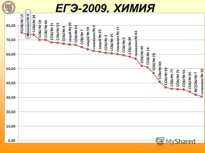 ЕГЭ-2009, ХИМИЯ