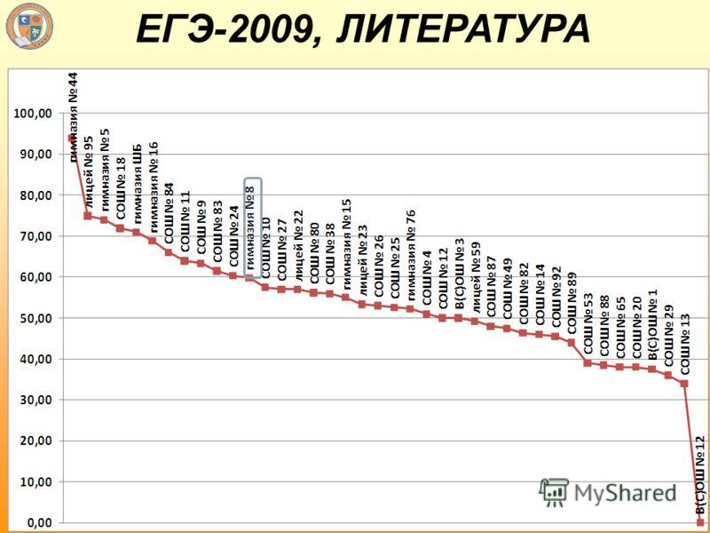 ЕГЭ-2009, ЛИТЕРАТУРА